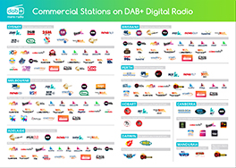 Commercial Stations on DAB+ Digital Radio - Brochure Cover Image