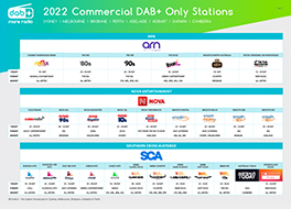 2021 DAB+ Only Station Guide ​ Cover Image